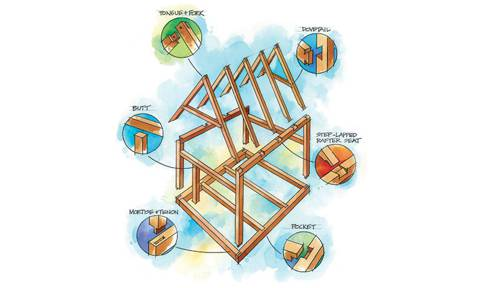 Types of Joinery